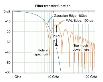 A PWL edge-shaping filter retains too much signal power at high frequencies.