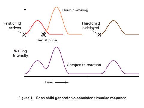 Each child generates a consistent impulse response