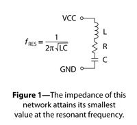 The impedance of this network attains its smallest value at the resonant frequency.