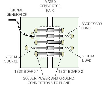 A simple test setup can characterize signal transmission, crosstalk, and EMI.