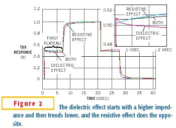 In a TDR plot, the dielectric effect starts with a higher impedance and then trends lower.