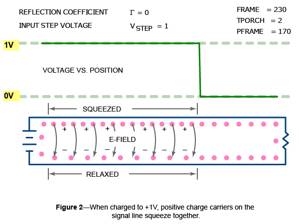 When charged to one volt, the positive charge carriers on this conductor squeeze more closely together.