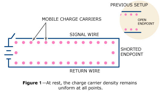 A short-circuited transmission line at rest has a uniform density of charge carriers everywhere.